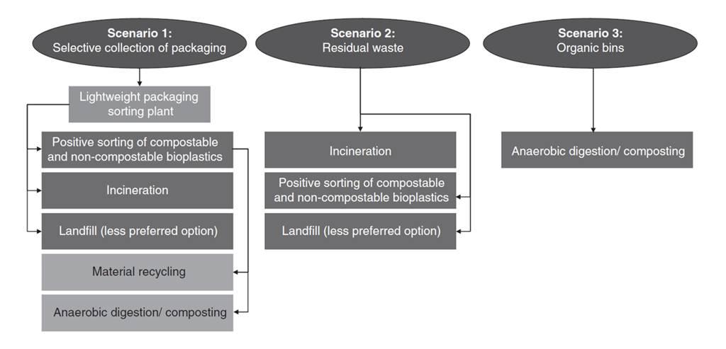 Scenari di fine vita per le bioplastiche, in funzione del sistema di raccolta e selezione impiegato